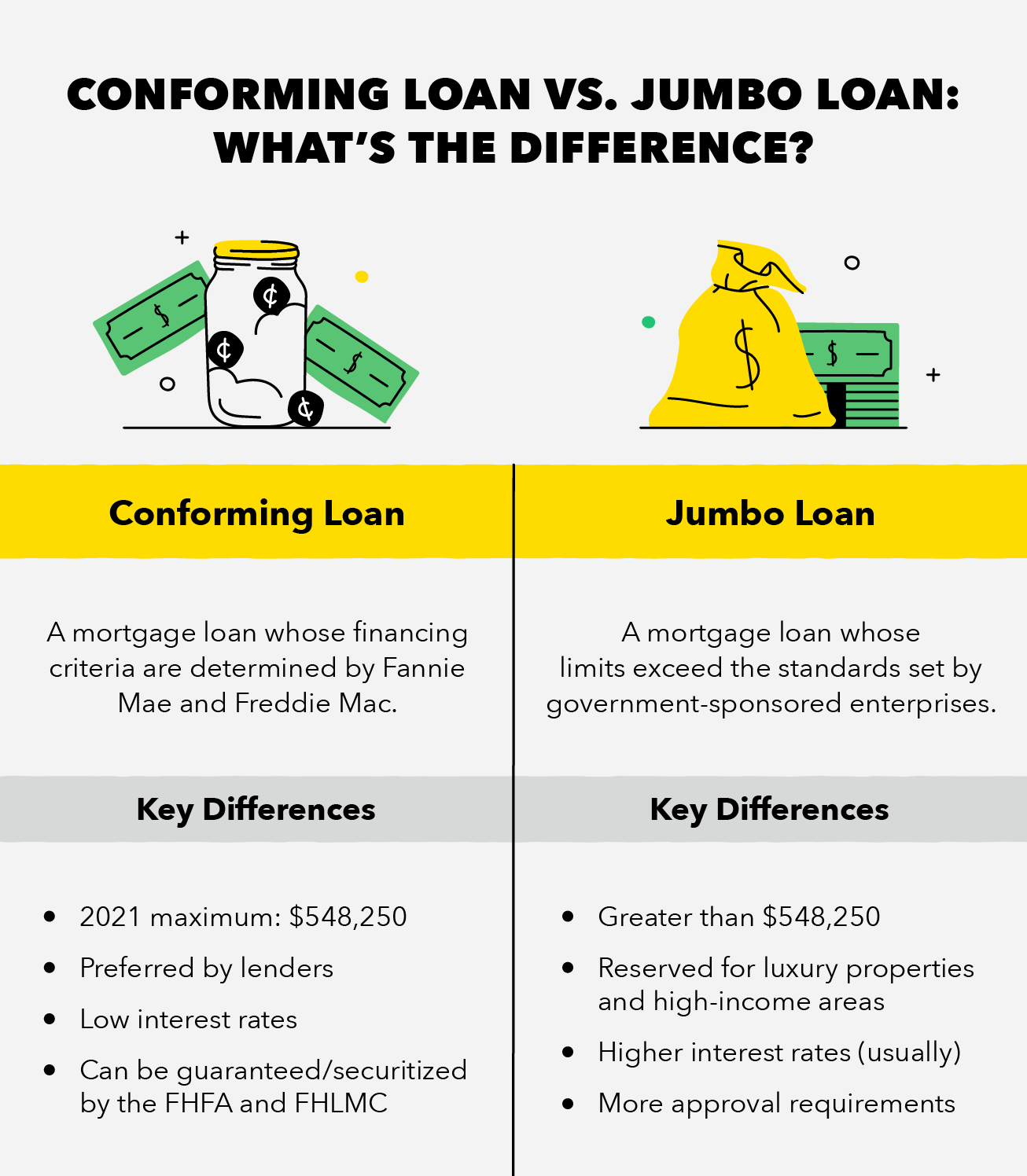 Jumbo Loan vs. Conforming Loan- Pros and Cons