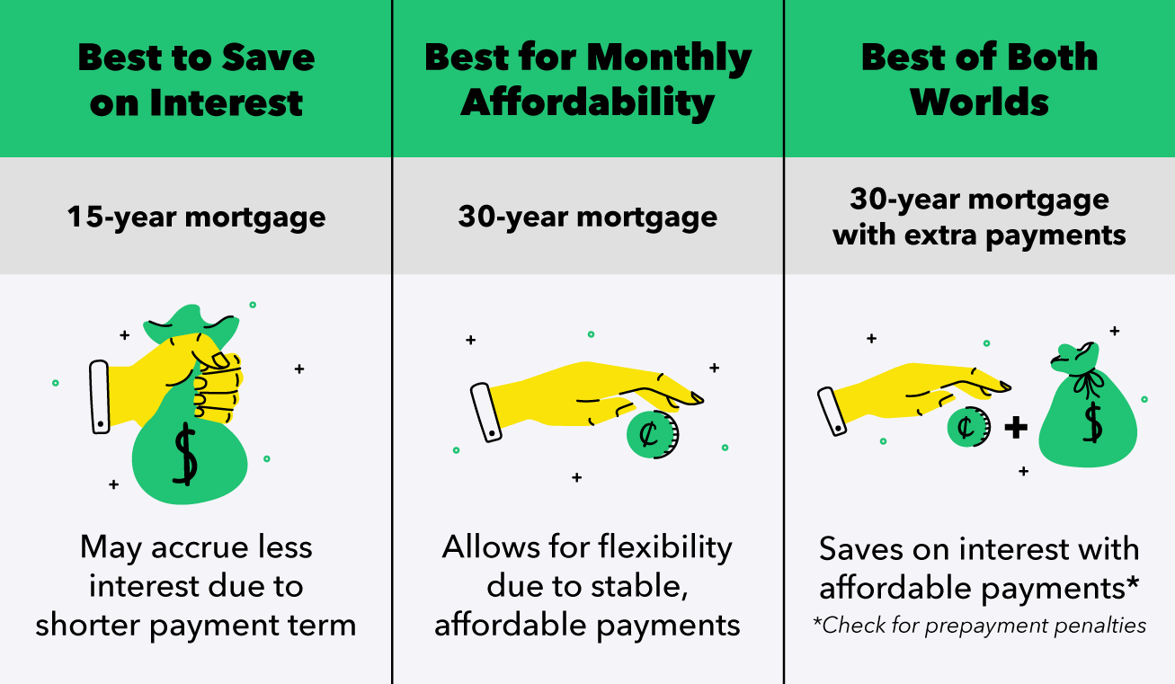 Best of Both- 30-Year Mortgage with Extra Payments