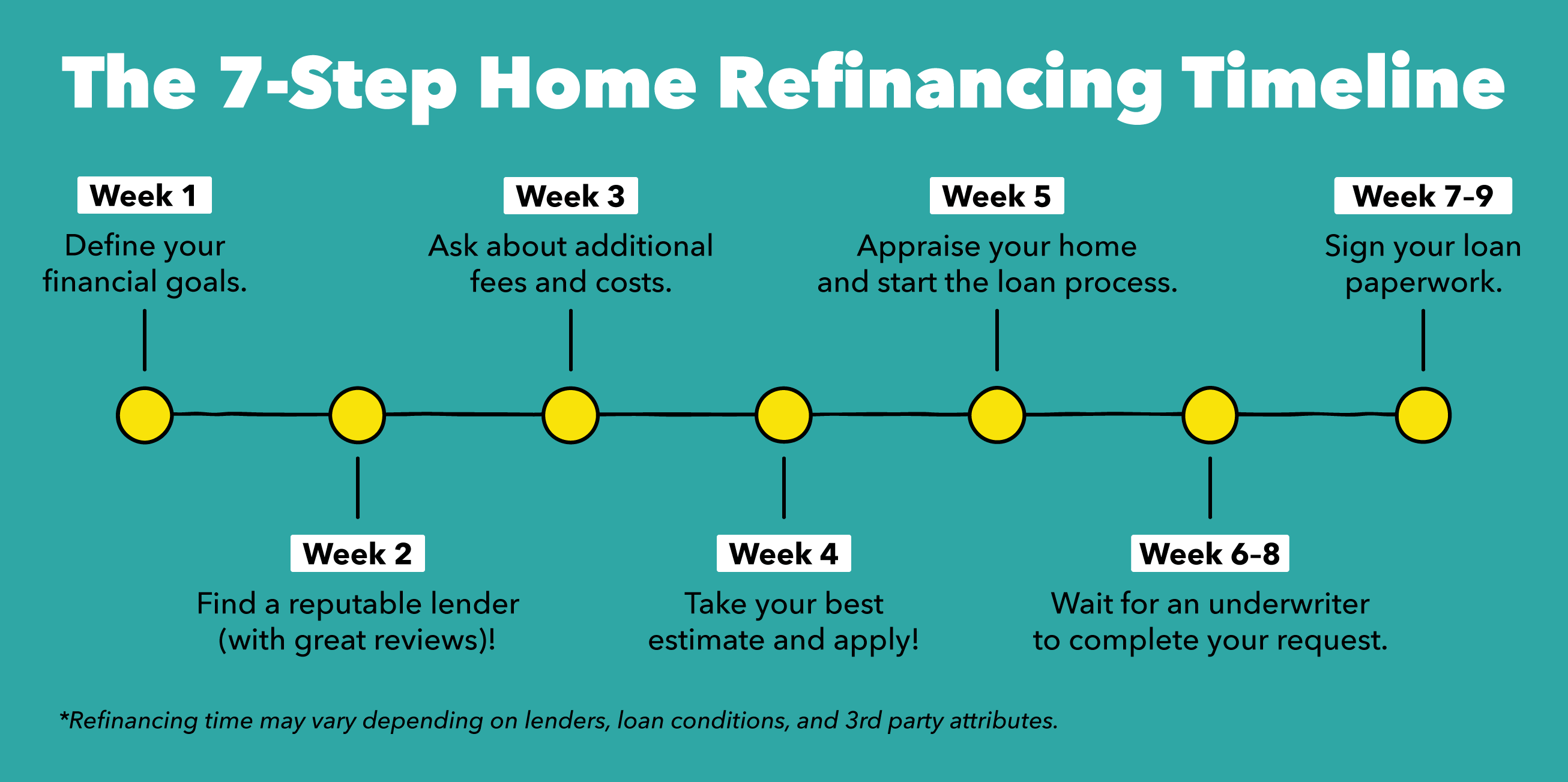 The 7-Step Home Refinancing Timeline